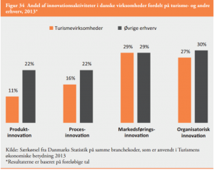 """Andel af innovationsaktiviteter i danske virksomheder fordelt på turisme og andre erhverv, 2013 - fra analysen """"Det Nationale Turismeforum - Statusanalyse af turismens udvikling og konkurrenceevne. Marts 2013"""